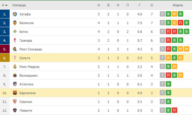Сельта – Барселона: таблица
