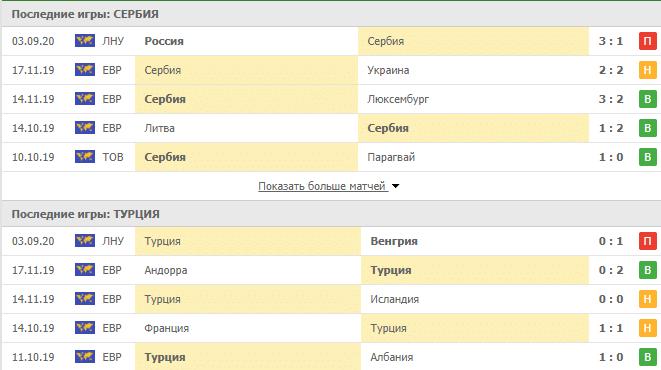 Сербия – Турция: статистика
