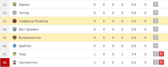 Шеффилд Юнайтед – Вулверхэмптон: таблица
