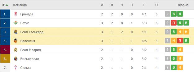 Реал Сосьедад – Валенсия: таблица