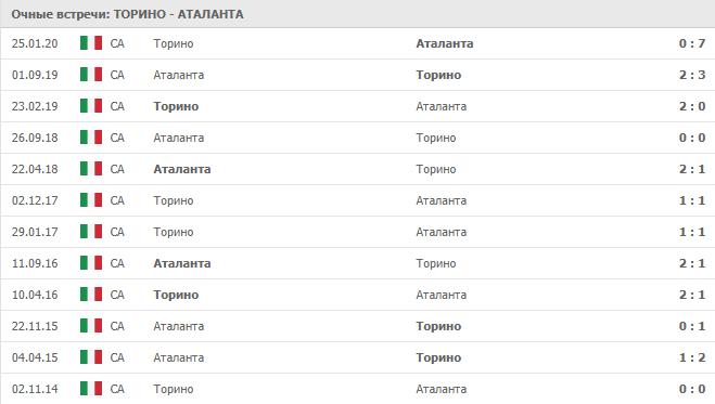 Торино – Аталанта: статистика