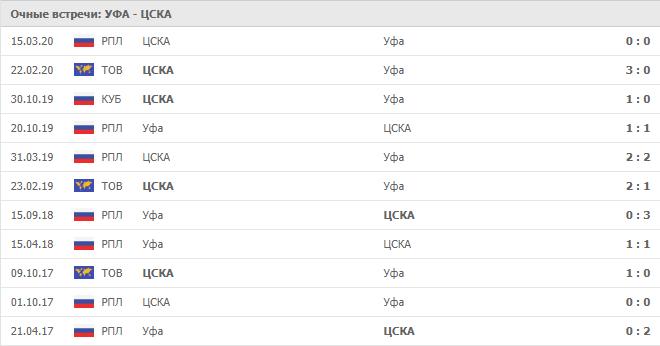Уфа – ЦСКА: статистика