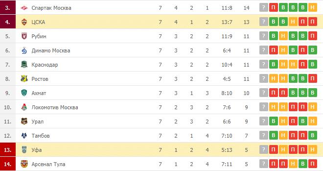 Уфа – ЦСКА: таблица