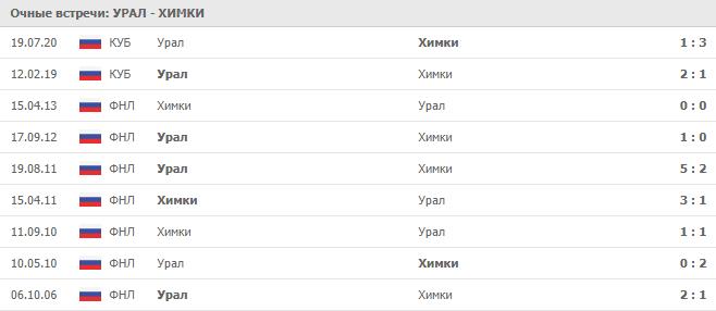 Урал – Химки: статистика