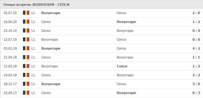 Волунтари – Сепси: статистика