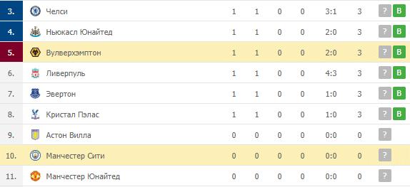 Вулверхэмптон – Манчестер Сити: таблица