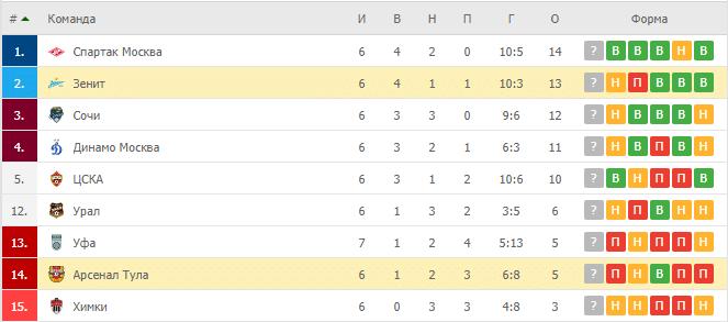 Зенит – Арсенал Тула: таблица