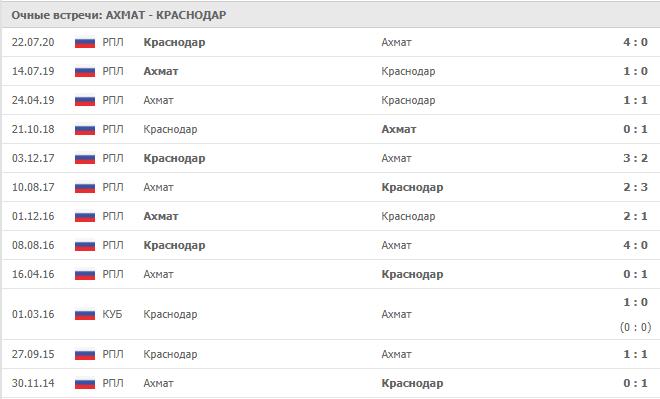 Ахмат – Краснодар: статистика