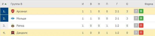 Арсенал – Дандолк: таблица