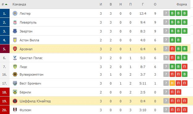 Арсенал – Шеффилд Юнайтед: таблица