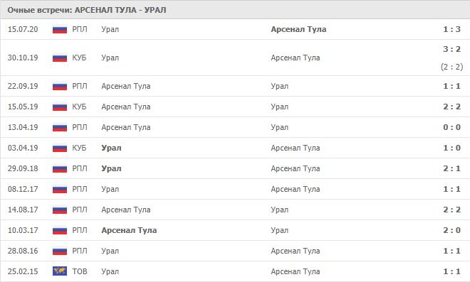 Арсенал Тула – Урал: статистика