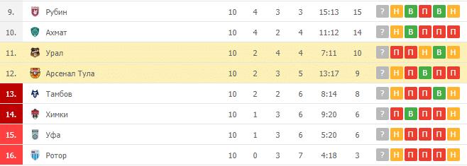 Арсенал Тула – Урал: таблица