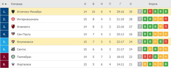 Атлетико Минейро – Флуминенсе: таблица