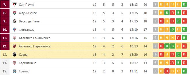 Атлетико Паранаэнсе – Сеара: таблица