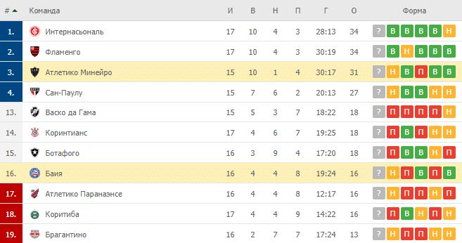Баия – Атлетико Минейро: таблица
