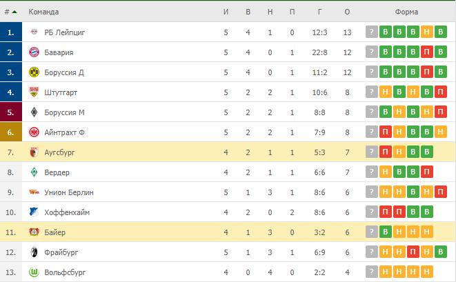 Байер – Аугсбург: таблица