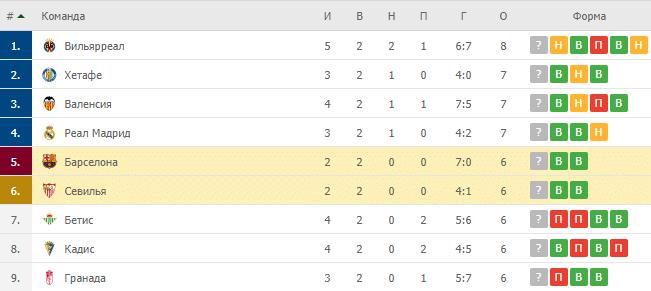 Барселона - Севилья: таблица