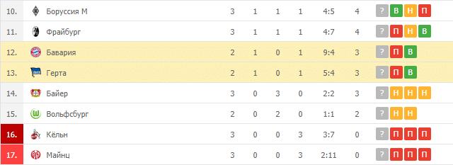 Бавария – Герта: таблица
