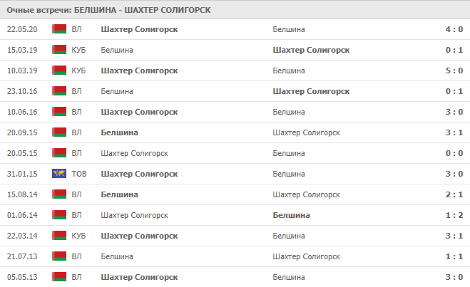 Белшина – Шахтер Солигорск: статистика