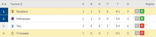 Бенфика – Стандард: таблица