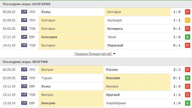 Болгария – Венгрия: статистика