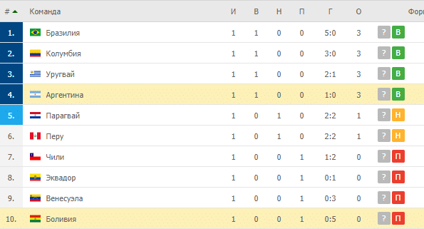 Боливия – Аргентина: таблица