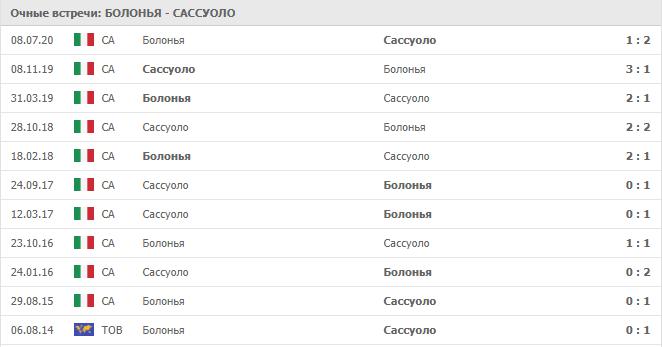 Болонья – Сассуоло: статистика