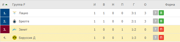 Боруссия Д – Зенит: таблица