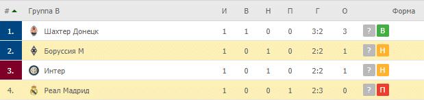 Боруссия М – Реал Мадрид:таблица
