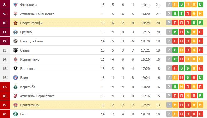 Брагантино – Спорт Ресифи: таблица