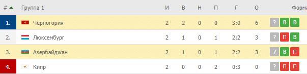 Черноория – Азербайджан: таблица
