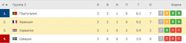 Хорватия – Франция: таблица