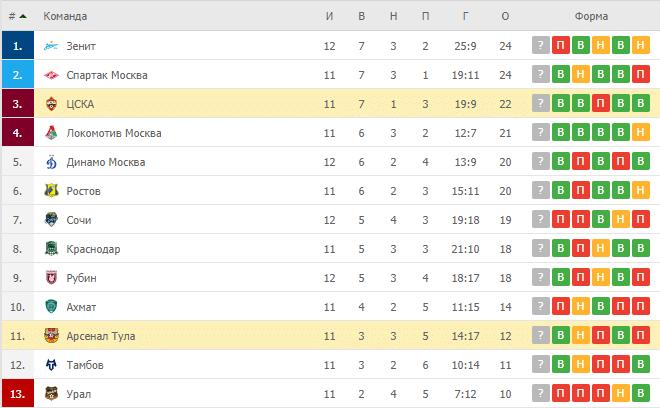 ЦСКА – Арсенал Тула: таблица