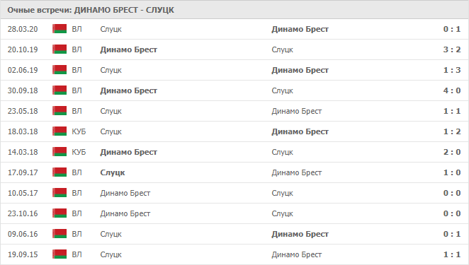 Динамо Брест – Слуцк: статистика