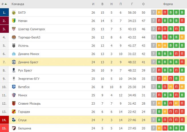 Динамо Брест – Слуцк: таблица