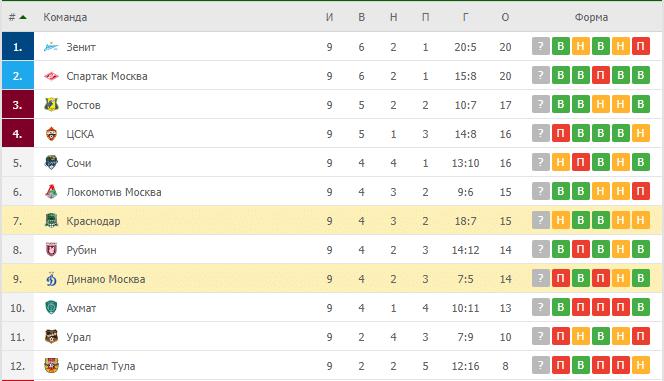 Динамо Москва – Краснодар: таблица