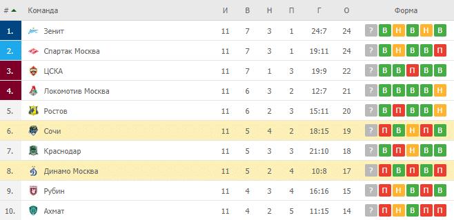 Динамо Москва – Сочи: таблица
