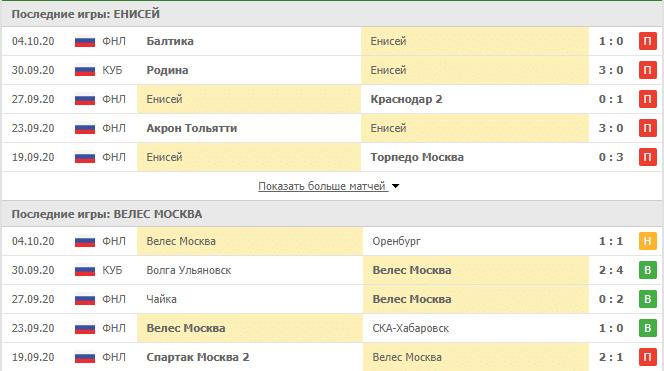 Енисей – Велес Москва: статистика