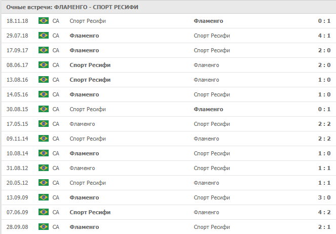 Фламенго – Спорт Ресифи: статистика