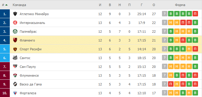 Фламенго – Спорт Ресифи: таблица