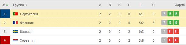 Франция – Португалия:таблица