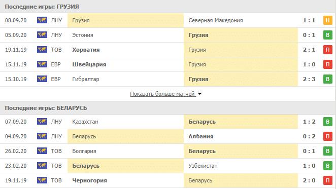 Грузия – Беларусь: таблица