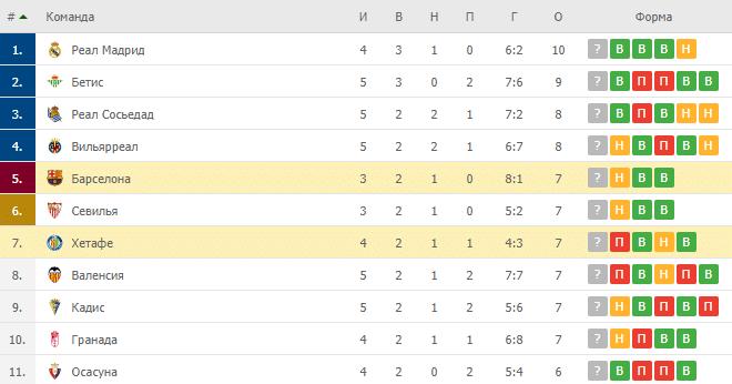 Хетафе – Барселона: таблица