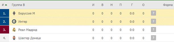 Интер – Боруссия М: таблица