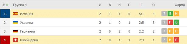 Испания – Швейцария: таблица