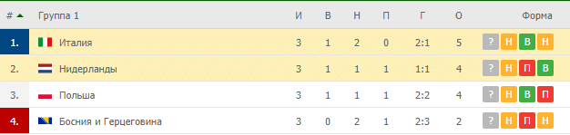 Италия – Нидерланды: таблица