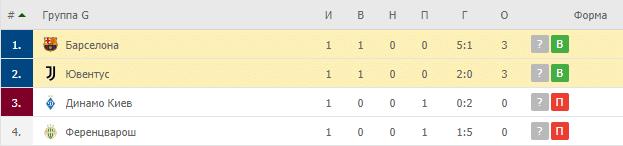 Ювентус – Барселона: таблица