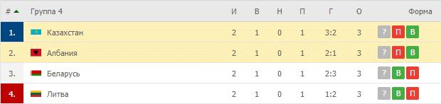 Казахстан – Албания: таблица