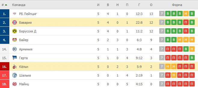 Кёльн – Бавария: таблица