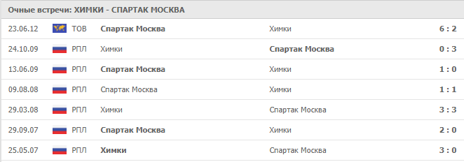 Химки – Спартак Москва: статистика